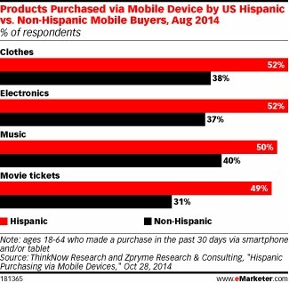 US Hispanic Mobile Buyers More Inclined to Buy, Research on Device - eMarketer | Consumer Behavior in Digital Environments | Scoop.it