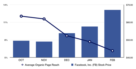 This Chart Explains the Reachpocalypse:  Why Facebook is Laughing All the Way to the Bank | The Social Media Learning Lab | Scoop.it