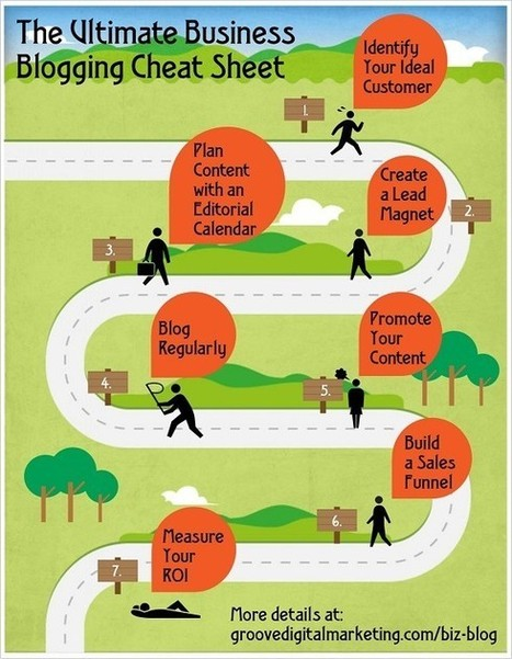 The Ultimate Cheat Sheet for Business Blogging   Social Media, SEO, Mobile, Digital Marketing   Scoop.it