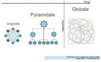 L'intelligence collective globale ou l'avènement de l'holoptisme étendu | Jean-Fabien | Scoop.it