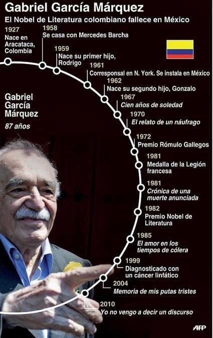 Gabriel García Marquez: vida y obra #infografia #infographic | Ecológico Cultura Ciencia Educación Padres Desarrollo Mundo | Scoop.it