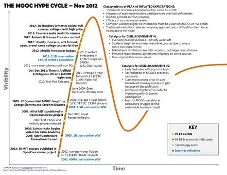 Los MOOCs, en la cresta de la ola | edu & tec | Gestores del Conocimiento | Scoop.it