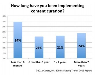 9 Amazing Content Curation Resources | Heidi Cohen | SocialMediaDesign | Scoop.it