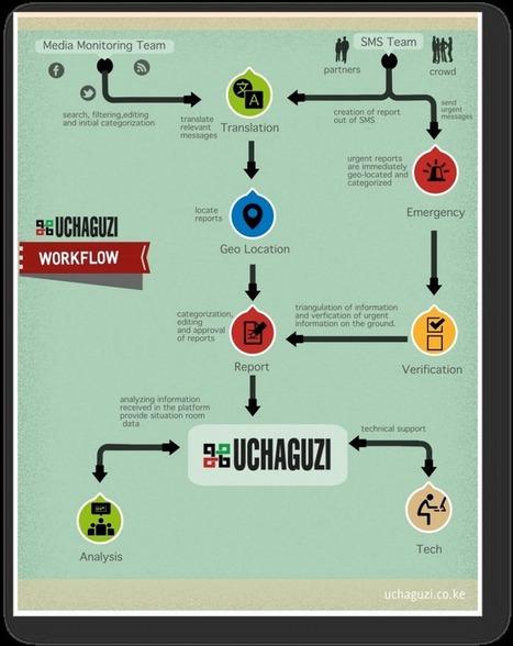 Élections au Kenya: Uchaguzi révolutionne le crowdsourcing | DocPresseESJ | Scoop.it