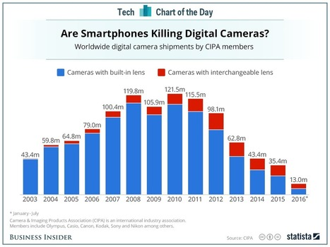 The latest iPhones are very bad news for digital cameras | Entrepreneurship, Innovation | Scoop.it