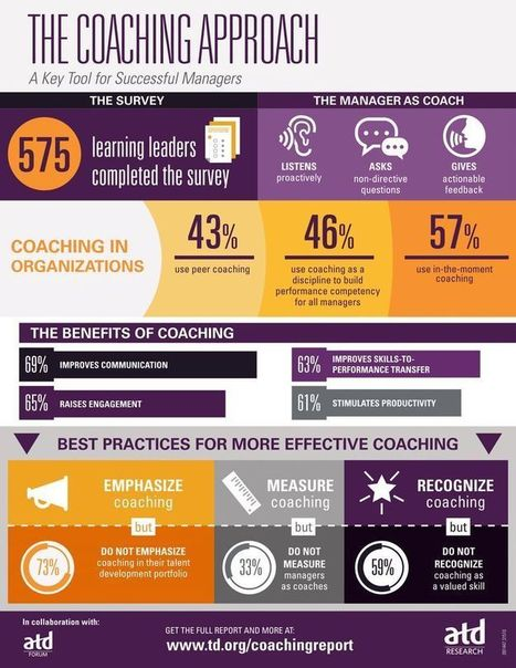 The Coaching Approach Infographic - e-Learning Infographics | Developing Leaders, Developing Schools | Scoop.it