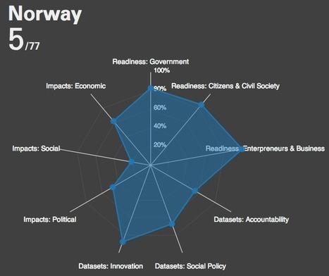#OpenData Barometer Data | Public Datasets - Open Data - | Scoop.it