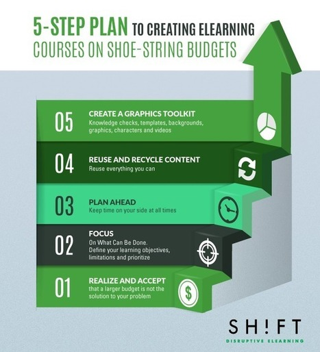 A 5-Step Plan to Creating eLearning Courses on ShoeString Budgets | SHIFT elearning | Scoop.it