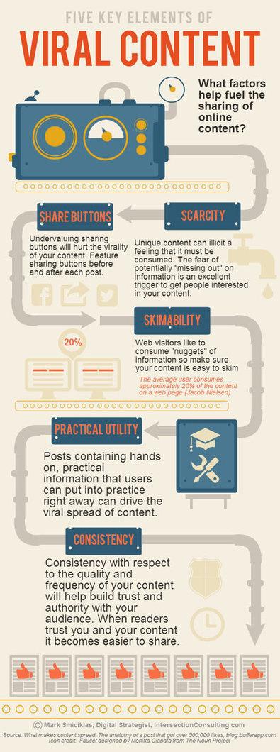 Para cocinar contenido viral, tenga siempre a mano estos 5 ingredientes | Social Media y RRSS | Scoop.it