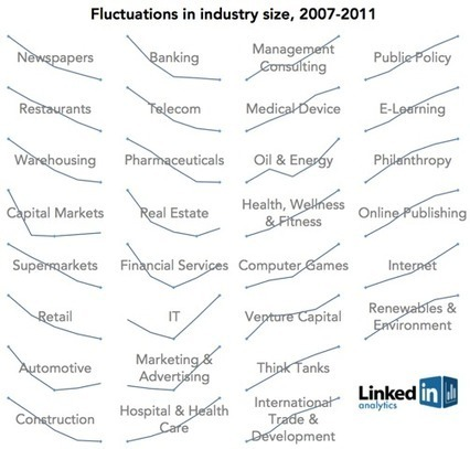 LinkedIn Industry Trends: Winners and Losers During the Great Recession | Curation & The Future of Publishing | Scoop.it
