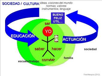 CHISPAS TIC Y EDUCACIÓN. Blog Pere Marquès   Dossier: Búsqueda de Información en Redes   Scoop.it