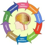Iniciatives Educatives - InEdu #FPentumovil: Inteligencias múltiples ... | Destrezas del pensamiento | Scoop.it