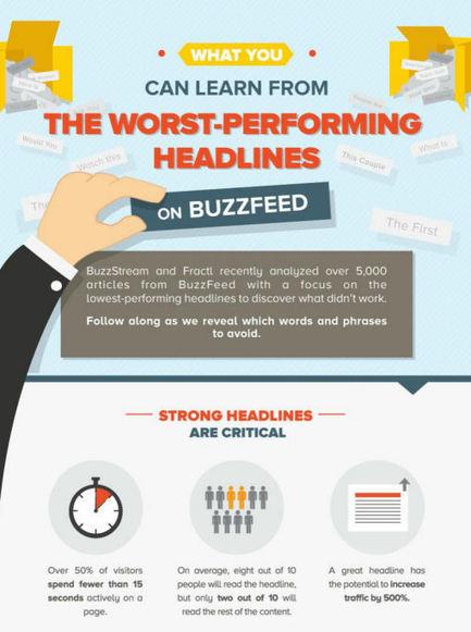 Brand Fatigue, Worst Performing Headlines, SEO Ranking Factors 2015, #Speedlink 33:2015 | Inbound Marketing And Social Media | Scoop.it