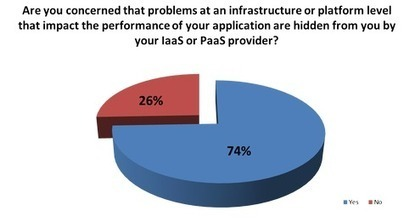 IT Pros Mistrust Cloud Performance Claims - Network Computing | Application Defined Networking | Scoop.it