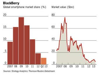 The Decline of Blackberry | A2 Business Studies | Scoop.it