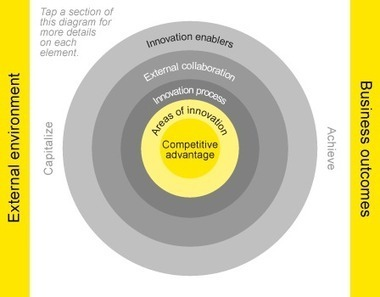 Growth through innovation - The innovation spiral - Ernst & Young - Global | Open Source Geospatial | Scoop.it