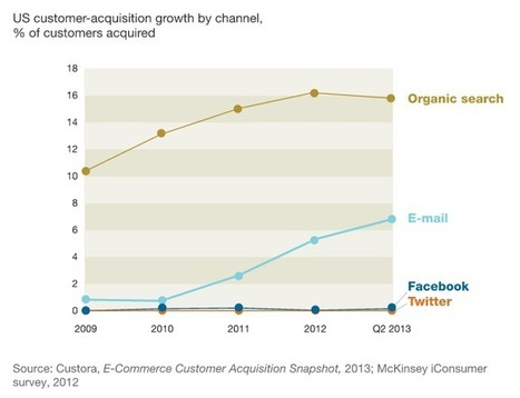 Social Media Study: E-Mail 40 times more Effective than Facebook and Twitter - Technorati | Marketing | Scoop.it