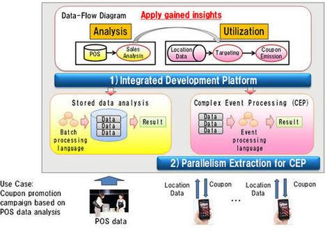 Fujitsu Develops Industry's First Integrated Development Platform for Big Data : Fujitsu Global | EEDSP | Scoop.it