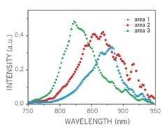 Photoluminescence Spectroscopic Instrument and System – Photonetc.com | harrysimpsons | Scoop.it