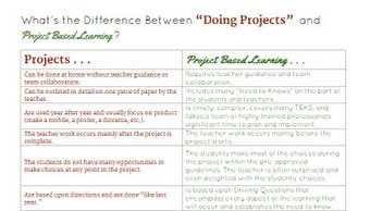Free Technology for Teachers: The Differences Between Projects and Project Based Learning | Student Centered Education | Scoop.it