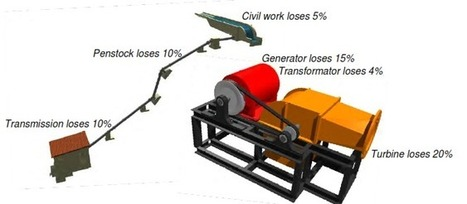 Losses of Micro Hydro System | Renewable Energy | Scoop.it