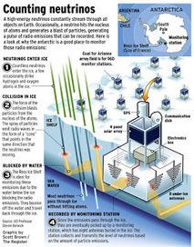 Les neutrinos écoutés dans la glace Antarctique   C@fé des Sciences   Scoop.it