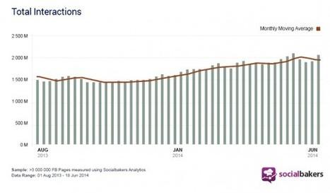[Etude] Augmentation constante de l'engagement sur Facebook | SEO | Scoop.it