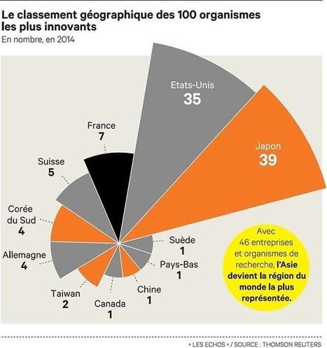 Cinq groupes français sortent du Top 100 de l'innovation mondiale | Innovation in Grenoble-Isère | Scoop.it