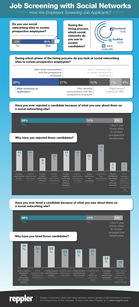 INFOGRAPHIC: 91% Of Recruiters Check Social Networks | visualizing social media | Scoop.it