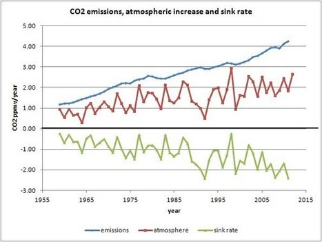 Inconvenient Study: CO2 fertilization greening the earth | Liberty Revolution | Scoop.it