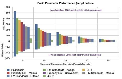 FileMaker Serializers Compared | ScaleFM | Filemaker Info | Scoop.it