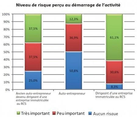 Enquête sur le statut auto entrepreneur menée par la CCI du Loiret | Auto-entreprise | Scoop.it