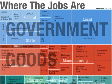 Every Job In America, In 1 Graph | Inflation and Unemployment | Scoop.it