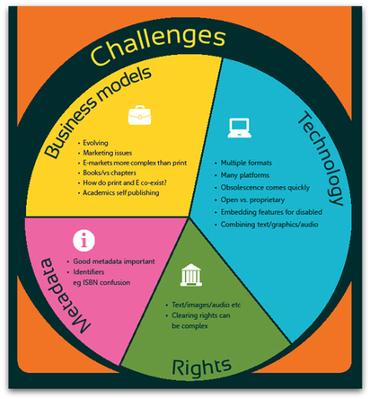 The Challenge of Ebooks   Learning & Teaching in HE   Scoop.it