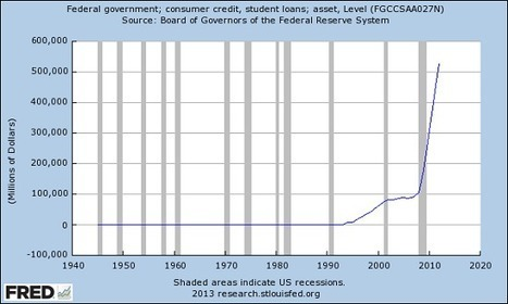 oftwominds-Charles Hugh Smith: Our Huge, Stinking Mountain of Debt: Student Loans   Third Level Funding   Scoop.it