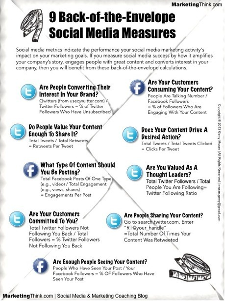 10 Best Social Media & Social Selling Infographics From 2013 | Redes Sociales 2.0 | Scoop.it