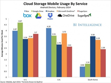 THE CLOUD COMPUTING REPORT: How Different Cloud Services Are Competing For Users And Pushing Up Usage - Business insider | Cloud Central | Scoop.it