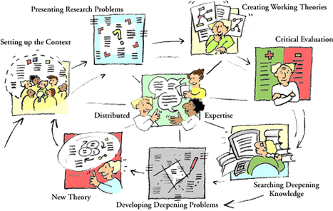 Centre for Research on Networked Learning and Knowledge Building: Progressive Inquiry Model | Mind and Media | Scoop.it