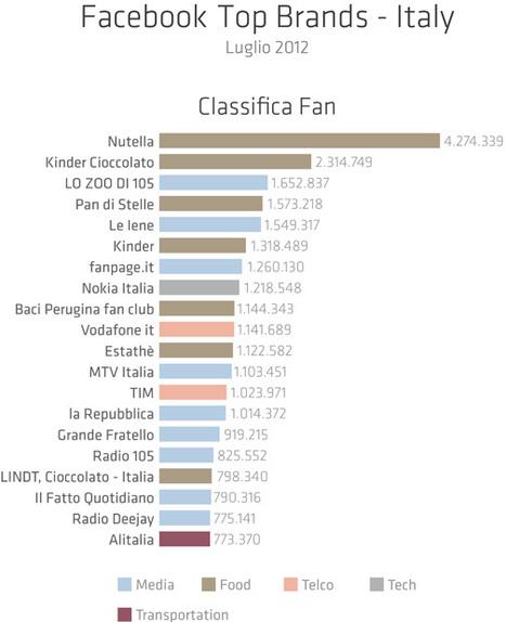 Ecco la classifica dei migliori Brand italiani su Facebook   InTime - Social Media Magazine   Scoop.it