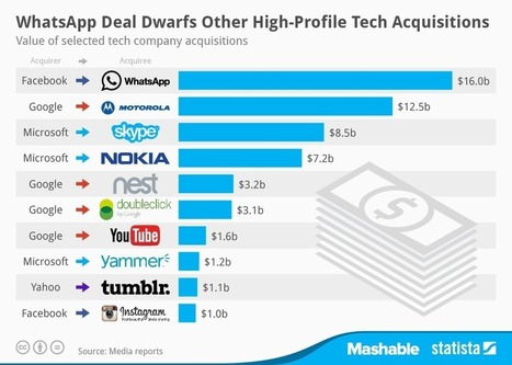 How Facebook's WhatsApp Deal Compares to Other Tech Acquisitions | réflexion | Scoop.it