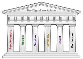 Los 6 pilares del nuevo lugar de trabajo digital | Formación para el trabajo | Scoop.it