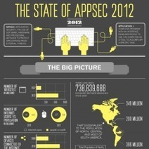 The State of Appsec 2012   Visual.ly   Security Infographics   Scoop.it
