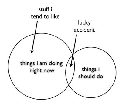 Startup Lessons. Learning the hard way. | See it as it is | Scoop.it