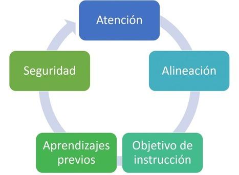 ¿Cómo supervisar la práctica docente? La caminata de los tres minutos por el salón de clases | Salud Publica | Scoop.it