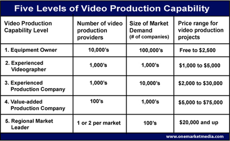 The changing face of the corporate video production industry. - Marketing with Video and Rich Media Blog - One Market Media | Things to Know About Corporate Video Production | Scoop.it