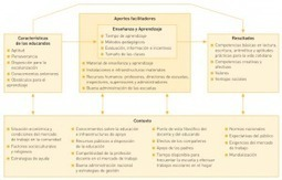 Modelos, prácticas y éxito educativos con TICs | Educación a Distancia y TIC | Scoop.it