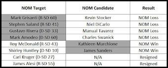 NOM fails HARD in NY Senate primary | Daily Crew | Scoop.it