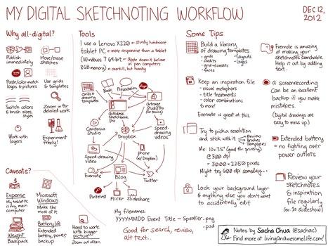 My digital sketchnoting workflow | SKETCHNOTING | Scoop.it
