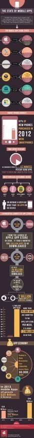 The State of Mobile Apps [INFOGRAPHIC] | Mobile (Post-PC) in Higher Education | Scoop.it