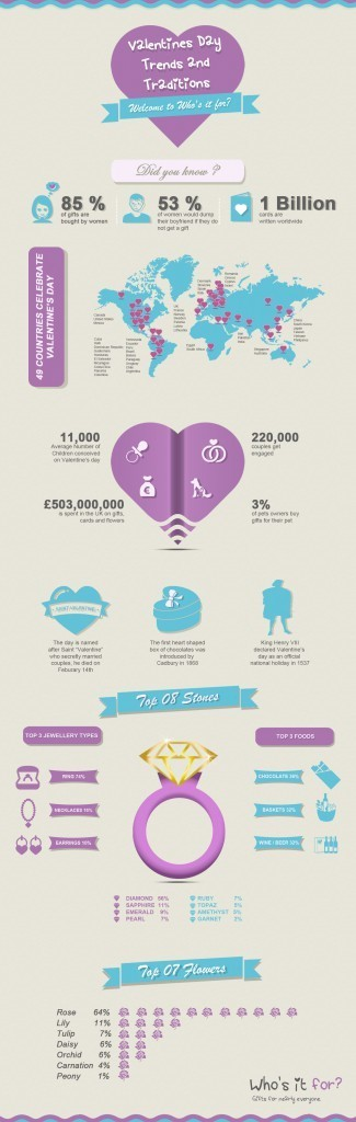 Valentine's Day Trends and Traditions | Infographic Collection | Scoop.it